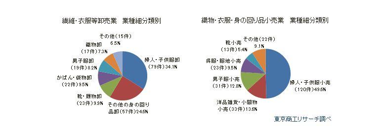 アパレル販売企業の業種細分類別倒産