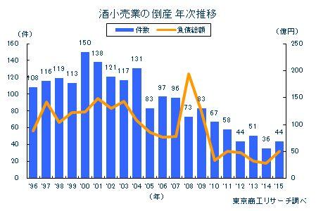 酒小売業の倒産 年次推移