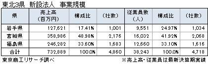 東北3県新設法人 事業規模