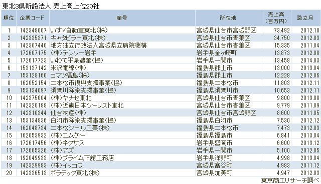 東北3県新設法人 売上高上位20社