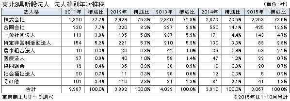 東北3県新設法人 法人格別年次推移