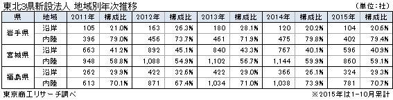 東北3県新設法人 地域別年次推移