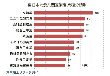 東日本大震災関連倒産 業種分類別