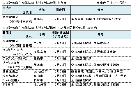 太洋社関連の倒産・閉店