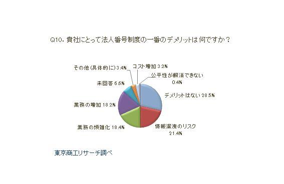 マイナンバー制度アンケートQ10