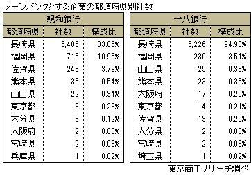 都道府県別メーン取引状況