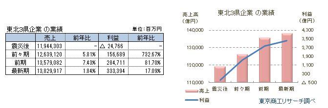 東北3県企業の業績