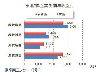 東北3県企業 対前年収益別