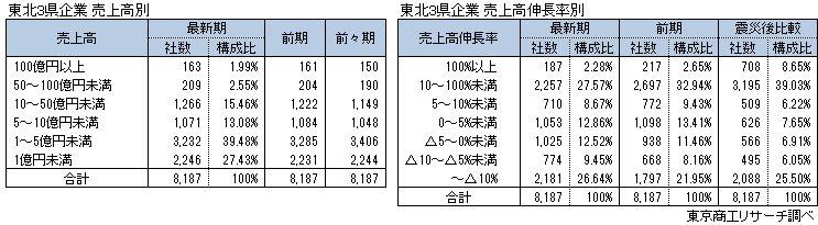 東北3県企業 売上高別・売上高伸長率別