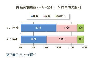 白物家電関連メーカー39社 対前年増減収別