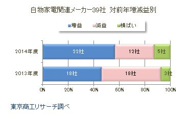 白物家電関連メーカー39社 対前年増減益別