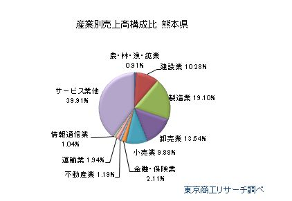熊本県 産業別売上高構成比