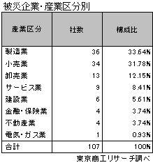 熊本地震被災状況 産業別