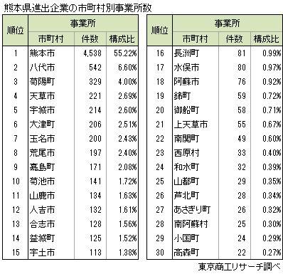 熊本県進出企業の市町村別事業所数