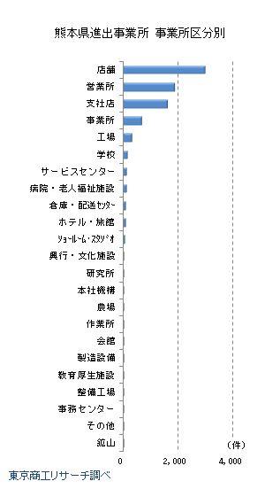 熊本県進出企業 事業所区分別