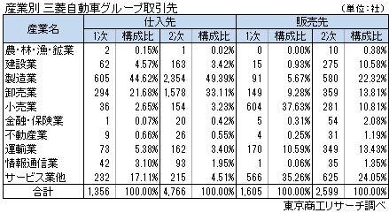 三菱自動車グループ取引状況 産業別