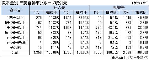 三菱自動車グループ取引状況 資本金別