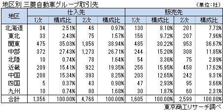 三菱自動車グループ取引状況 地区別