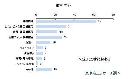 熊本地震被災状況
