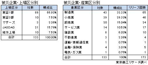 熊本地震被災企業 上場区分別・産業区分別