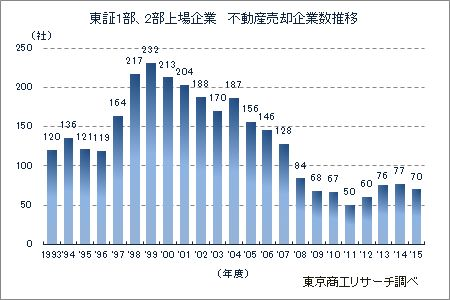 東証1部、2部上場企業 不動産売却企業数の推移