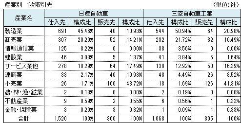 日産・三菱自動車 産業別 1次取引先