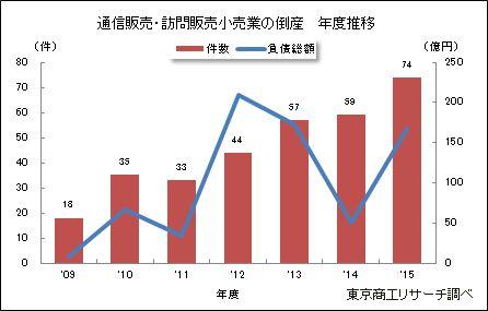 通信販売・訪問販売小売業の倒産 年度推移