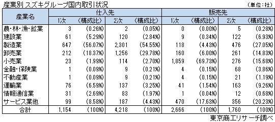 産業別 スズキグループ国内取引状況
