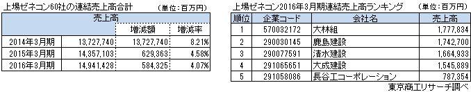 上場ゼネコン60社連結売上高