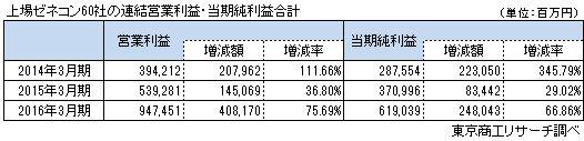 上場ゼネコン60社連結営業利益・当期純利益