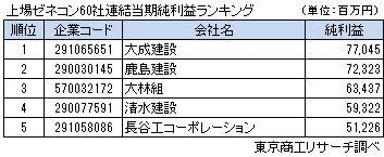 上場ゼネコン60社連結当期純利益ランキング