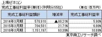 上場ゼネコン完成工事総利益率