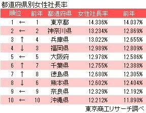 都道府県別女性社長率