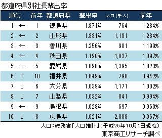 2015年社長輩出率