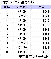 倒産発生日別倒産件数