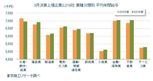 3月決算上場企業 平均年間給与推移 業種分類別