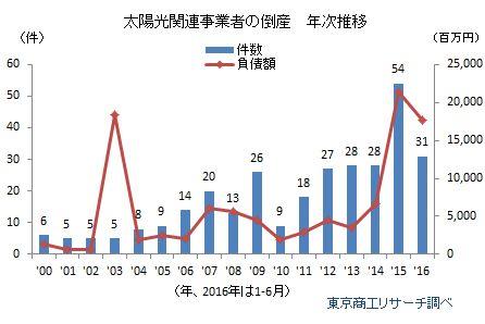 太陽光関連事業者倒産年次推移