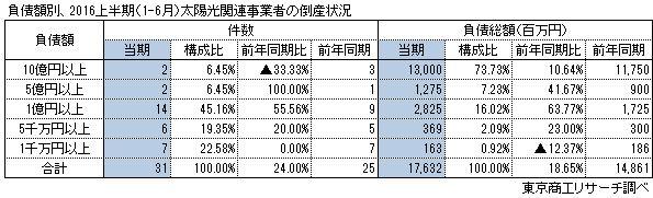 太陽光関連事業者倒産負債額別