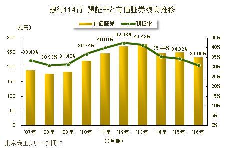 銀行114行 預証率と有価証券残高推移
