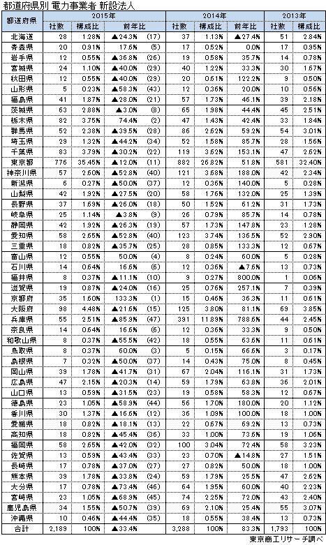 都道府県別 電力事業者 新設法人