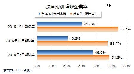 決算期別 増収企業率