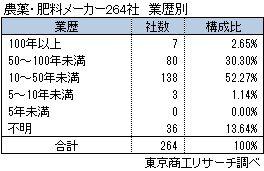 農薬・肥料メーカー 業歴別