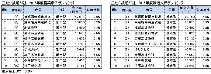 三セク鉄道63社 2015年度営業収入ランキング