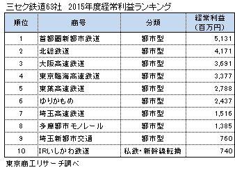 三セク鉄道63社 2015年度経常利益ランキング