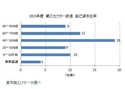 三セク鉄道63社 2015年度自己資本比率分布