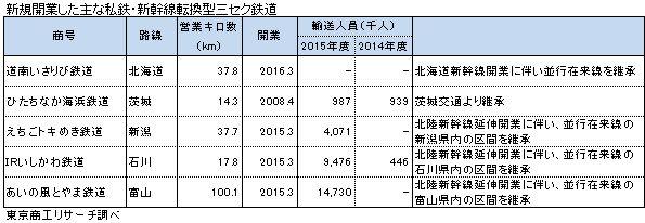 新規開業した主な私鉄・新幹線転換型三セク鉄道