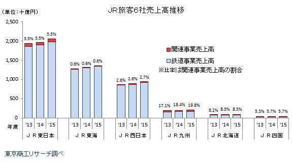 JR6社業績推移