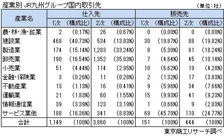 産業別 JR九州グループ国内取引先