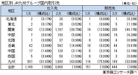 地区別 JR九州グループ国内取引先