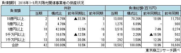負債額別 太陽光関連事業者倒産